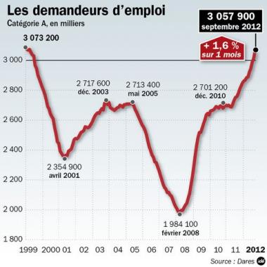 sans-titre.png graphique chômage.png