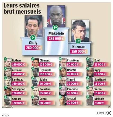 foot salaires PSG.jpg
