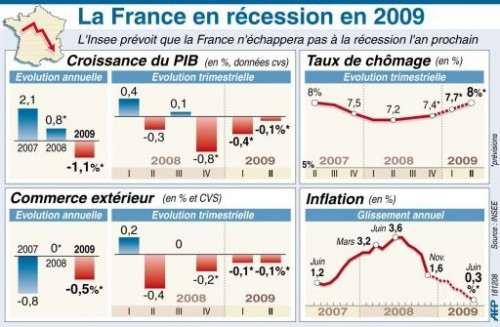 Infographie La france en récession en 2009.jpg