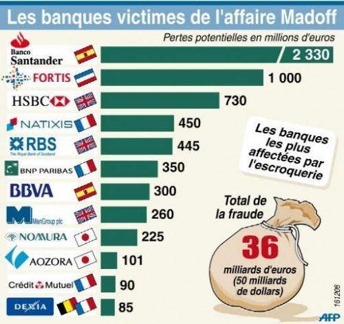 Banques victimes de Madoff.jpg