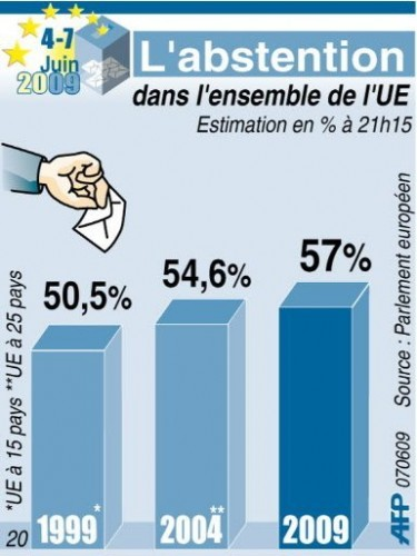 Abstention record graphique.jpg