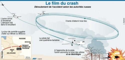 Crash selon autorités russes.jpg